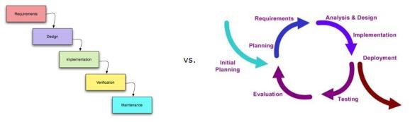Traditional Waterfall Develpment Method vs. Iterative Development Method