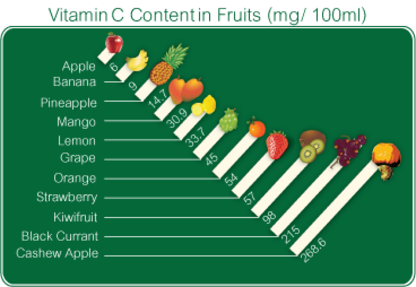 English: Vitamin C Contain in Fruits