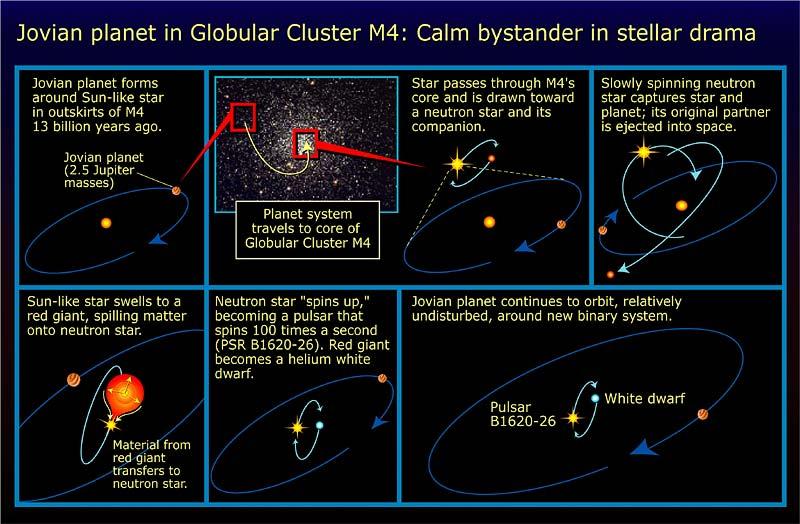 File:The evolution of the PSR B1620-26 system.jpg