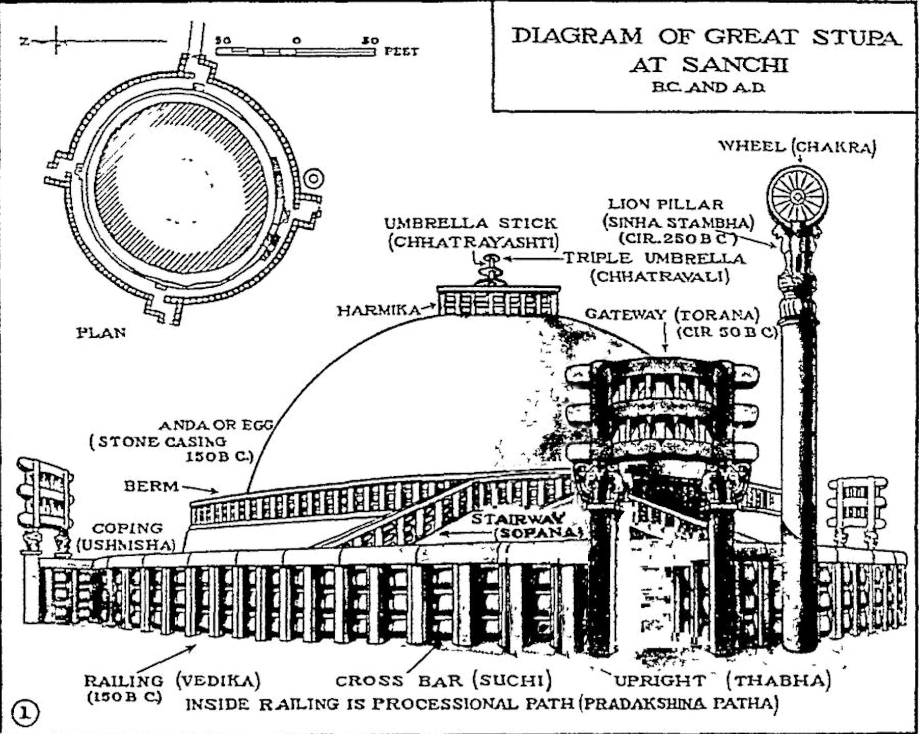 File Sanchi Great Stupa Diagram