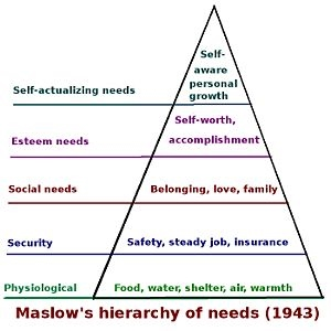 Diagram showing the hierarchy of needs based o...