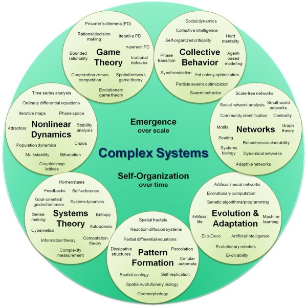 Systems theory - Wikipedia
