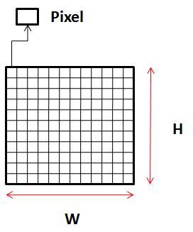 Italiano: Descrizione di un pixel