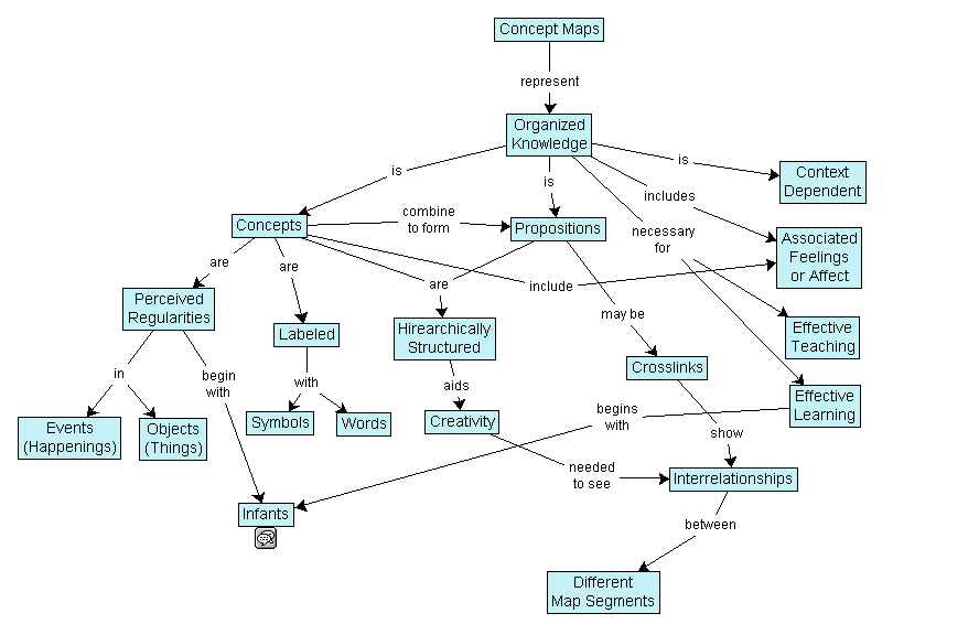 Best Tools And Practices For Concept Mapping NspireD2