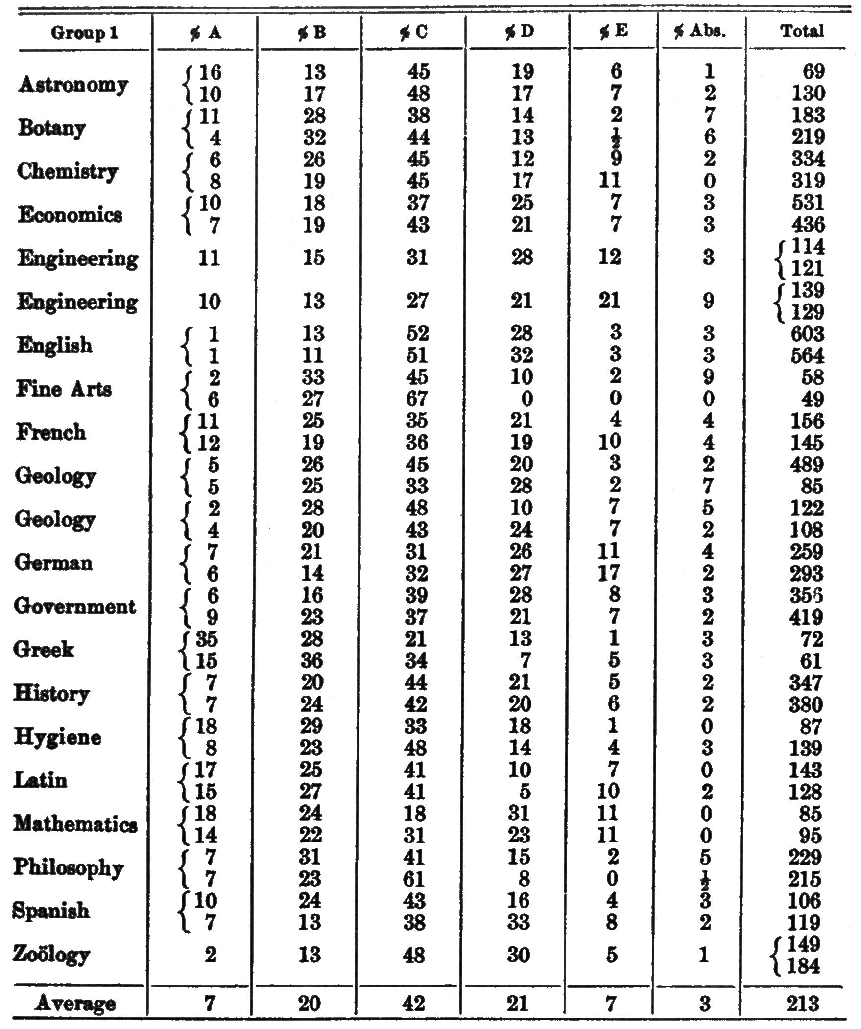 File Psm V78 D399 Harvard College Grade Distribution Of