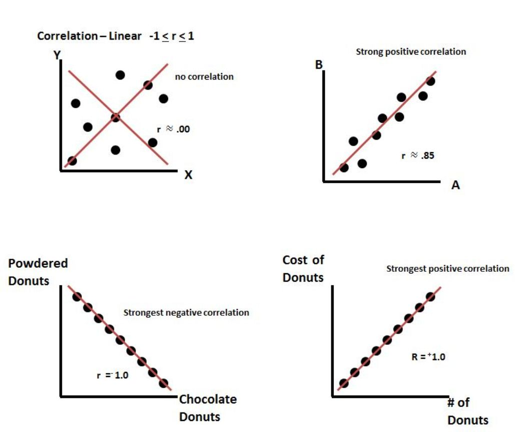 File Linear Correlation Examples