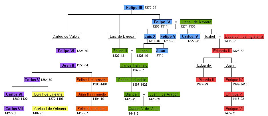 Árvore genealógica do conflito sucessório da Guerra dos Cem anos (Wikipedia)