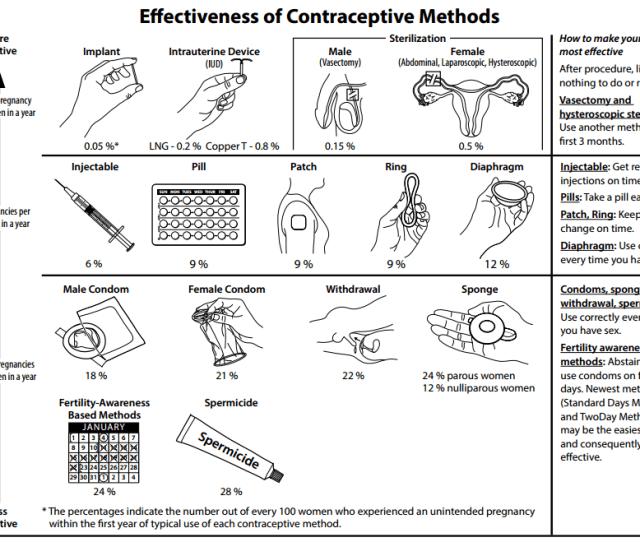 Comparison Of Birth Control Methods