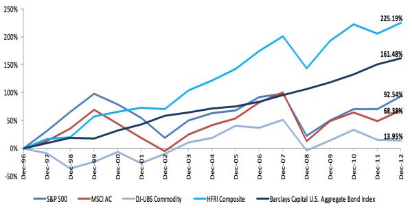 File:Cumulative hedge fund and other risk asset returns ...
