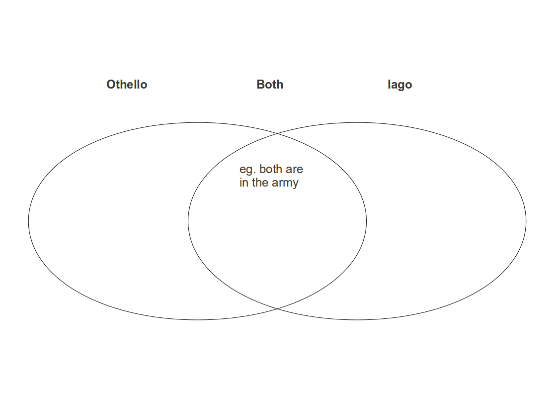 File Othello Character Venn Diagram