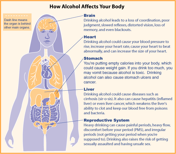 Hepatitis C Painful Drinking Alcohol