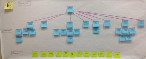 Concussion brainswarming diagram copy
