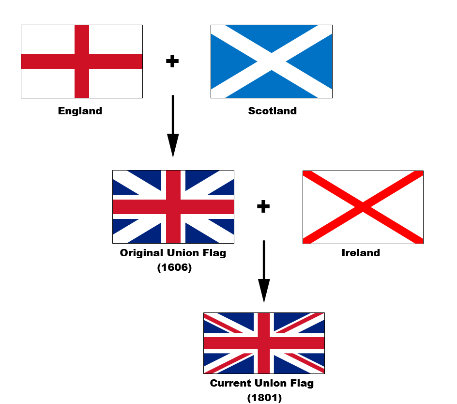 The flags of the Union Jack