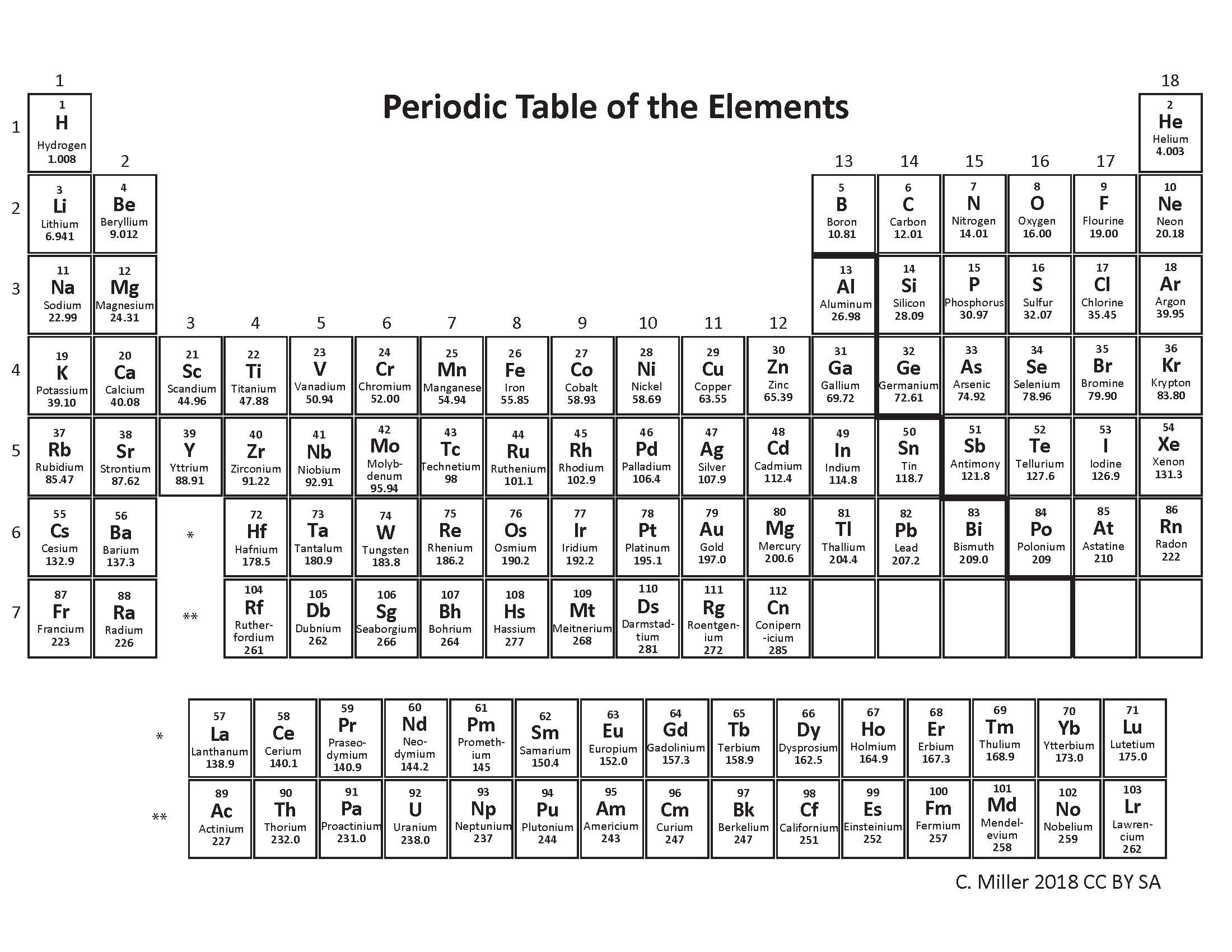 Periodic Table Of Elements Names And Symbols