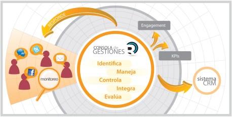 Qué debe tener un buen programa de gestión comercial online para emprendedores