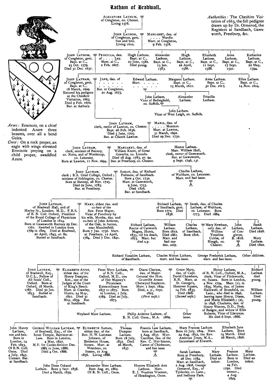 File Latham Of Bradwall Genealogy