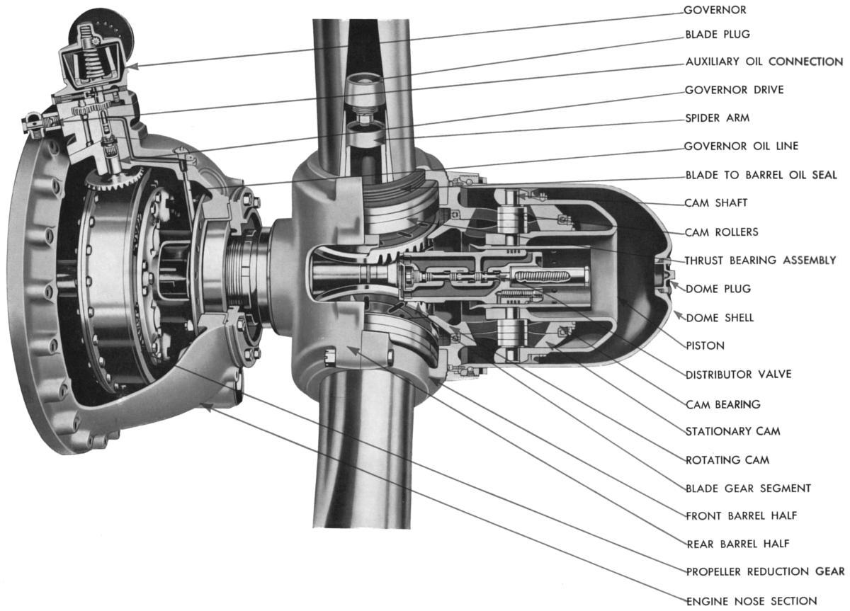 File Propeller Diagram