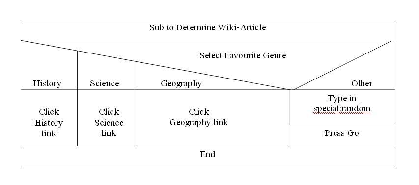 Nassi-Shneiderman diagram on From Wikipedia.