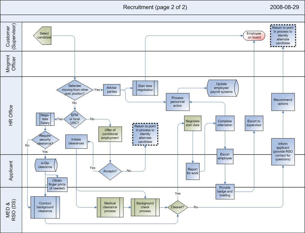 Employee Termination Process Flowchart