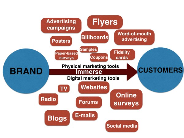 Immersion marketing - Wikipedia
