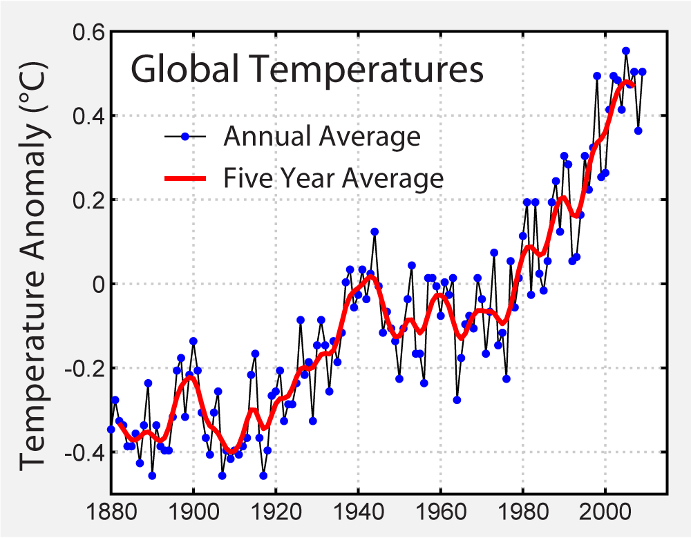 Instrumental Temperature Record.png