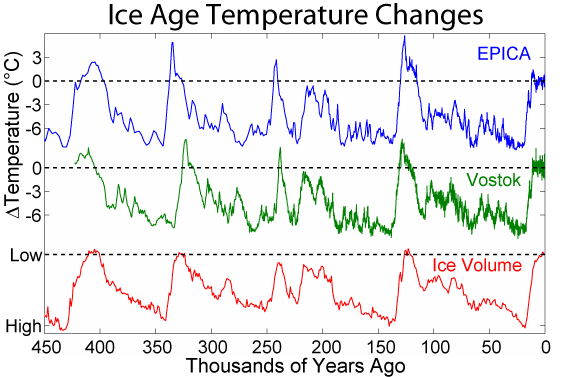Recent Ice Age Glacials - 2 Antarctic Ice Cores and Ice Volume