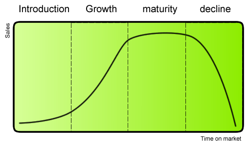 Image of the four major product life cycle stages