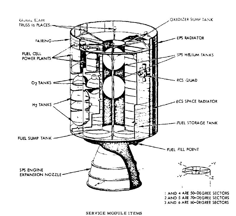 Comparison of the Apollo module to the Orion module?