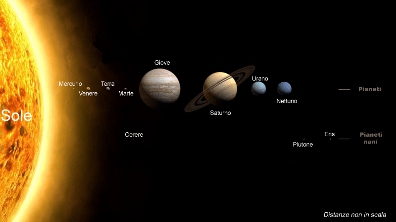 http://it.wikipedia.org/wiki/Sistema_solare