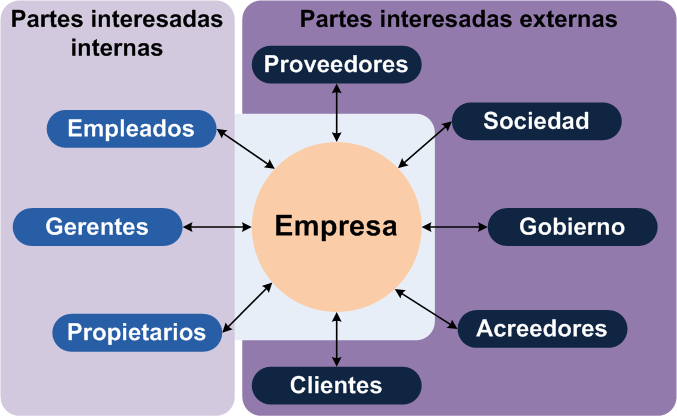 Stakeholders: partes interesadas internas y externas (Fuente: https://i1.wp.com/upload.wikimedia.org/wikipedia/commons/f/f9/Stakeholder_%28es%29.png)