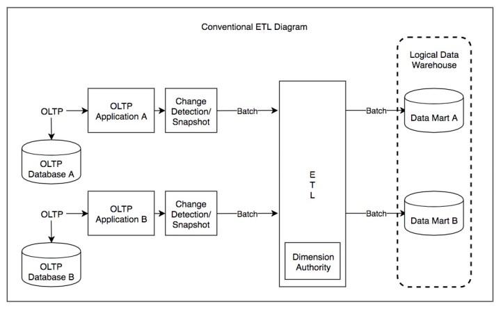Conventional ETA diagram