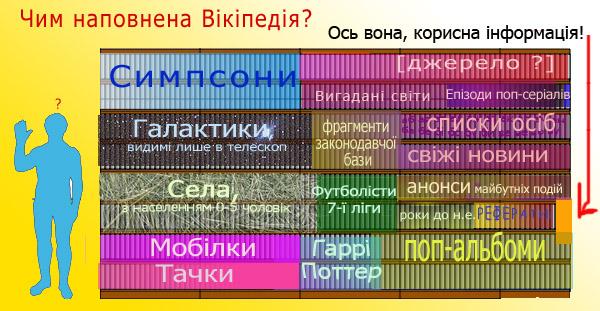 Вміст вікіпедії