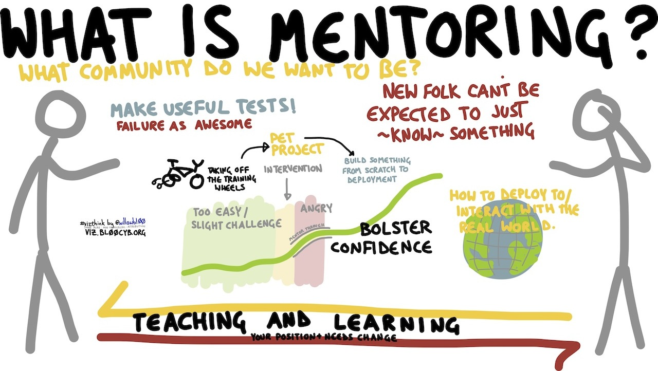 File What Is Mentoring