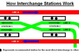 跨月台轉車站