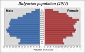 Пирамида на населението (2011)