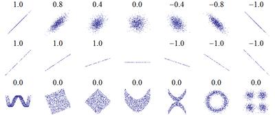 correlation picture