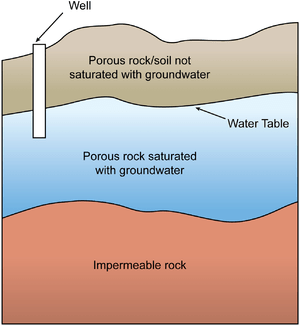 English: Groundwater is found beneath the soli...