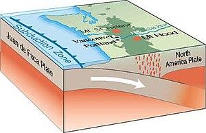 Subduction process of the Juan de Fuca Plate i...