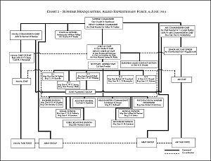 English: SHAEF organization and chains of comm...