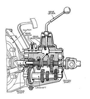 File:Gearbox (Autocar Handbook, 13th ed, 1935)jpg  Wikimedia Commons