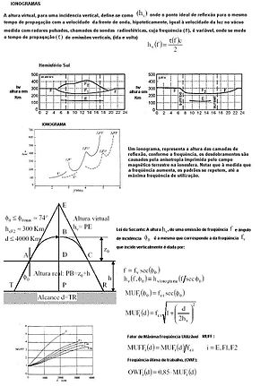 Esquema de procedimentos para levantamento de ionogramas através da reflexão ionosférica utilizando ionossondas