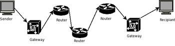 Internet packet path