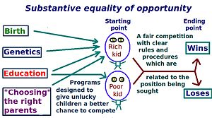 """English: The """"substantive"""" conceptio..."""
