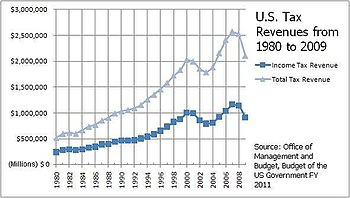 This image depicts the total tax revenue (not ...