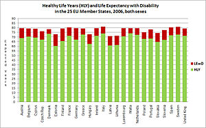 English: Healthy Life Years and Life Expectanc...