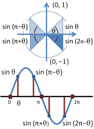 English: Comparison of sine function on unit c...