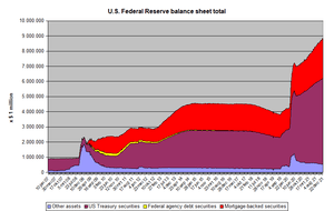 Development of the balance sheet of the US Fed...