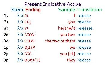 English: Ancient Greek Grammar: Present Indica...