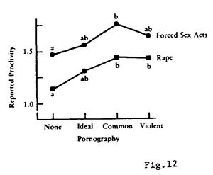 "Source: Figure 12 in Zillmann, Dolf: ""Eff..."