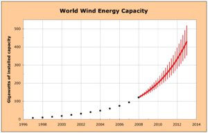 World installed wind power capacity, past and ...